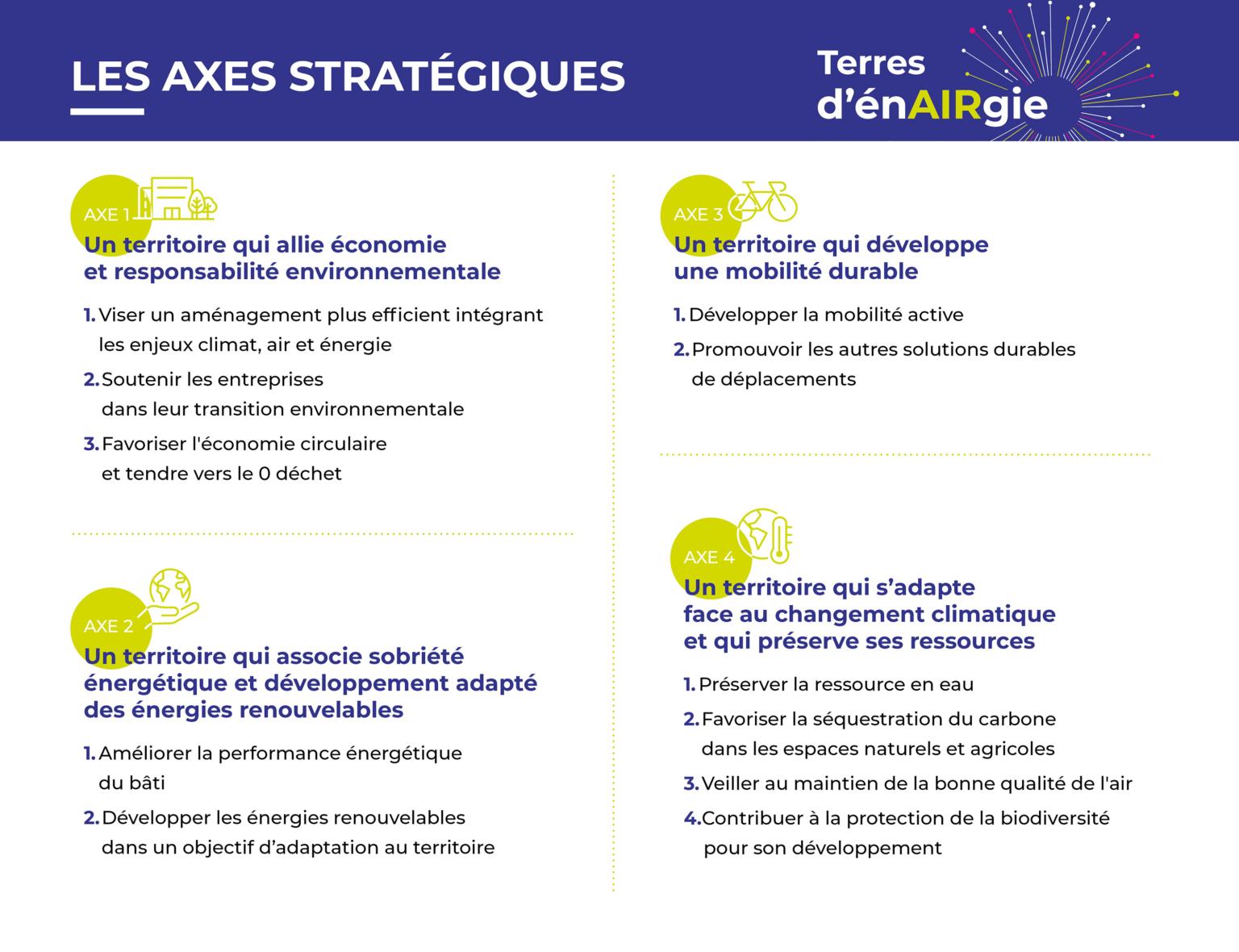 Les axes stratégiques du plan climat Terres d'EnAIRgie - Terres de Montaigu