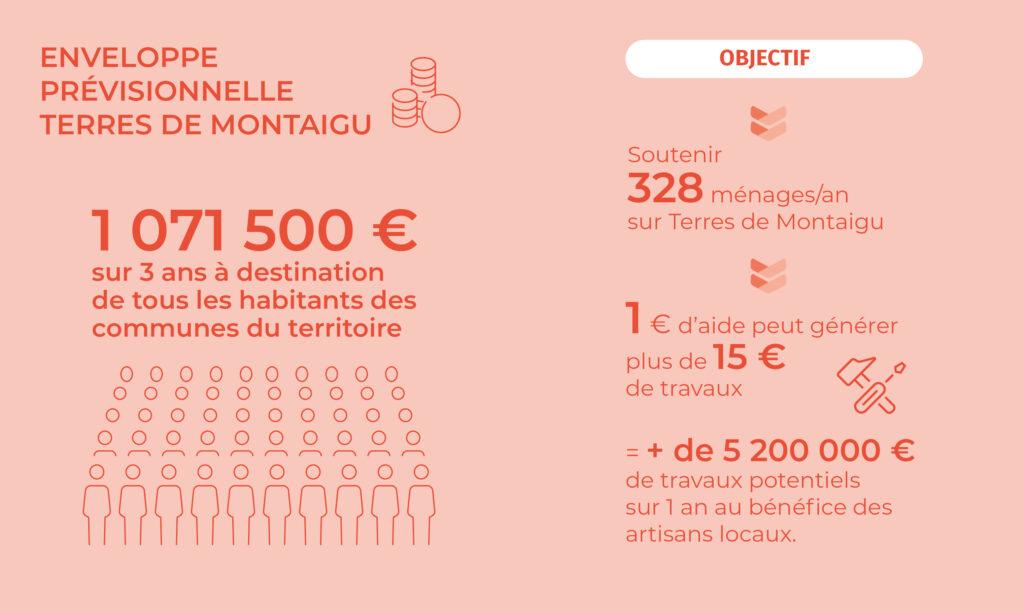 Infographie : les aides financières à la rénovation mises en place par Terres de Montaigu