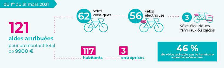 Aides achat de vélo - bilan avril 2021 - Terres de Montaigu