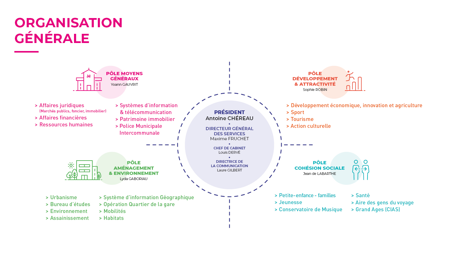 Image : schéma organigramme 2021 Terres de Montaigu