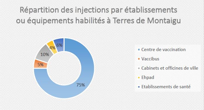 Graphique : répartition des injections par établissements ou équipements habilités à Terres de Montaigu
