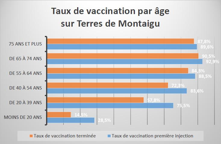 Graphique : taux de vaccination par âge sur Terres de Montaigu